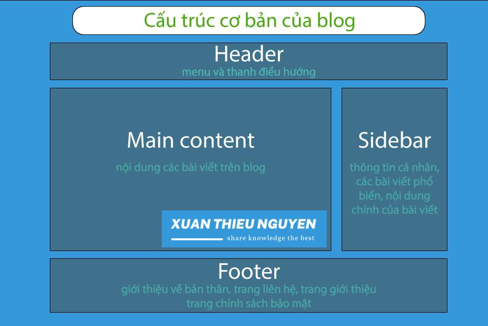 cấu trúc blog